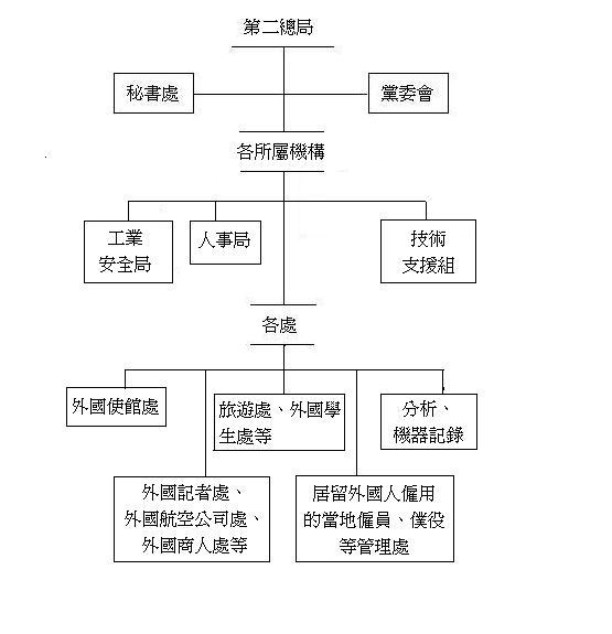 公司框架结构图楼房